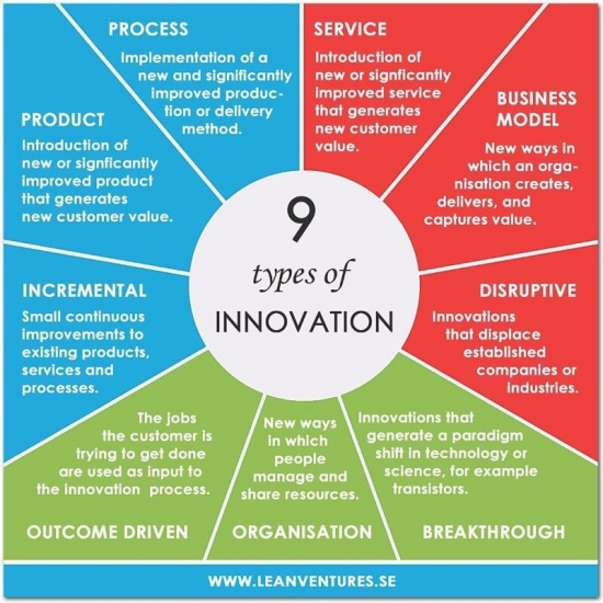 Technology Management Image: 7 Types Of Health IT Innovation Beyond Disruptive And